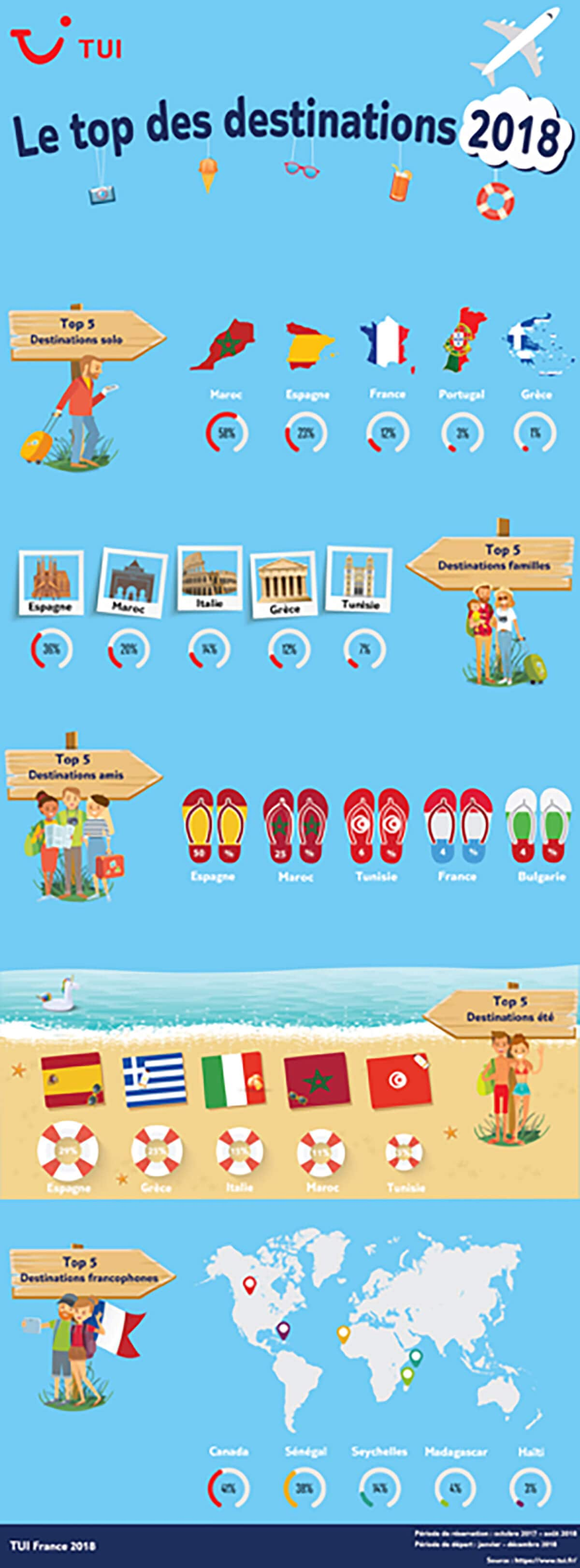 les top destination 2018 infographie tui